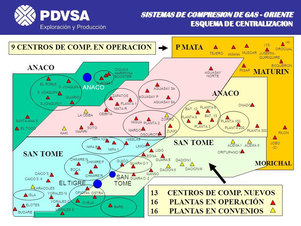 SISTEMAS DE COMPRESION DE GAS - ORIENTE ESQUEMA DE CENTRALIZACION