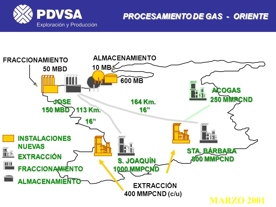 MARZO 2001 PROCESAMIENTO DE GAS - ORIENTE ALMACENAMIENTO
