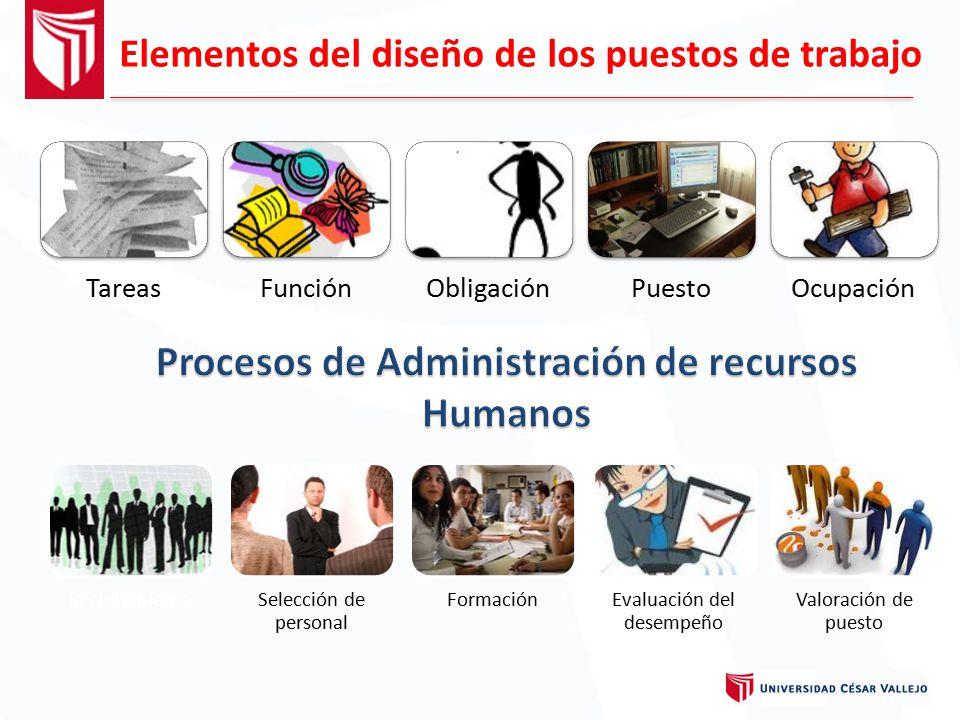 Procesos de Administración de recursos Humanos