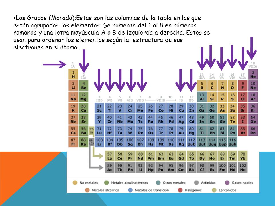 tabla periodica nombre columnas images periodic table and sample tabla periodica nombres de las columnas gallery - Tabla Periodica Nombres De Los Grupos