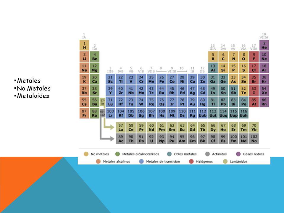 Tabla peridica de los elementos ppt video online descargar 7 metales no metales metaloides urtaz Choice Image