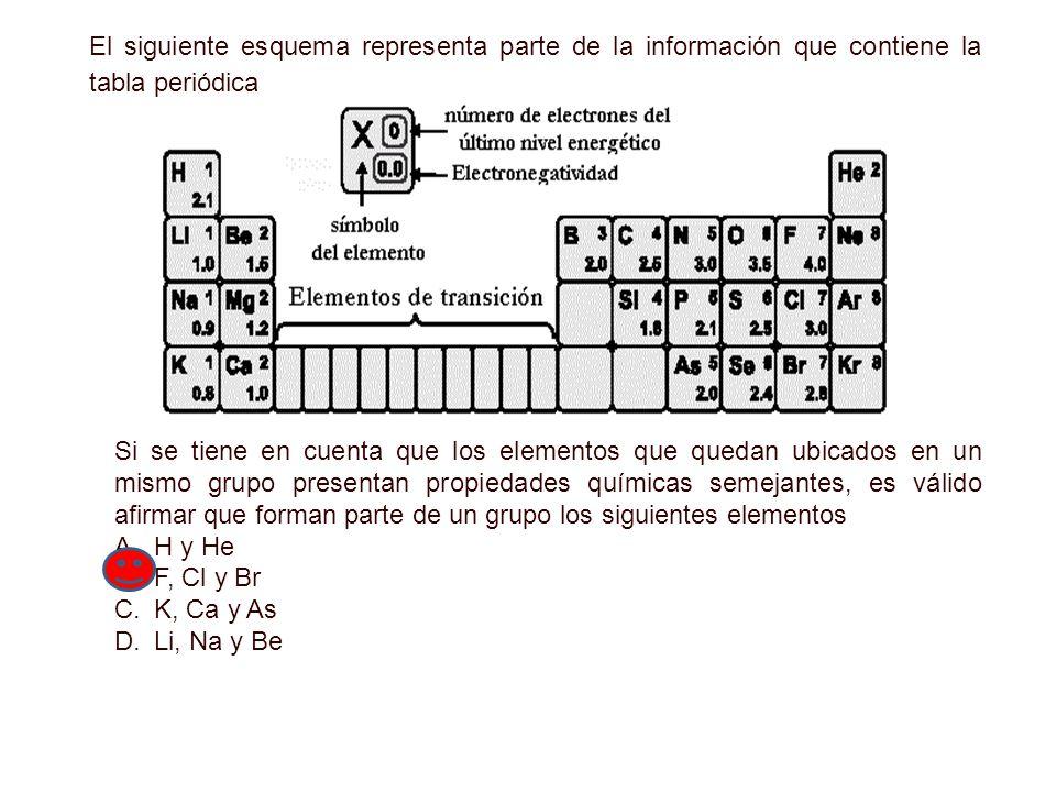 el siguiente esquema representa parte de la informacin que contiene la tabla peridica - Tabla Periodica Elementos De Un Mismo Grupo