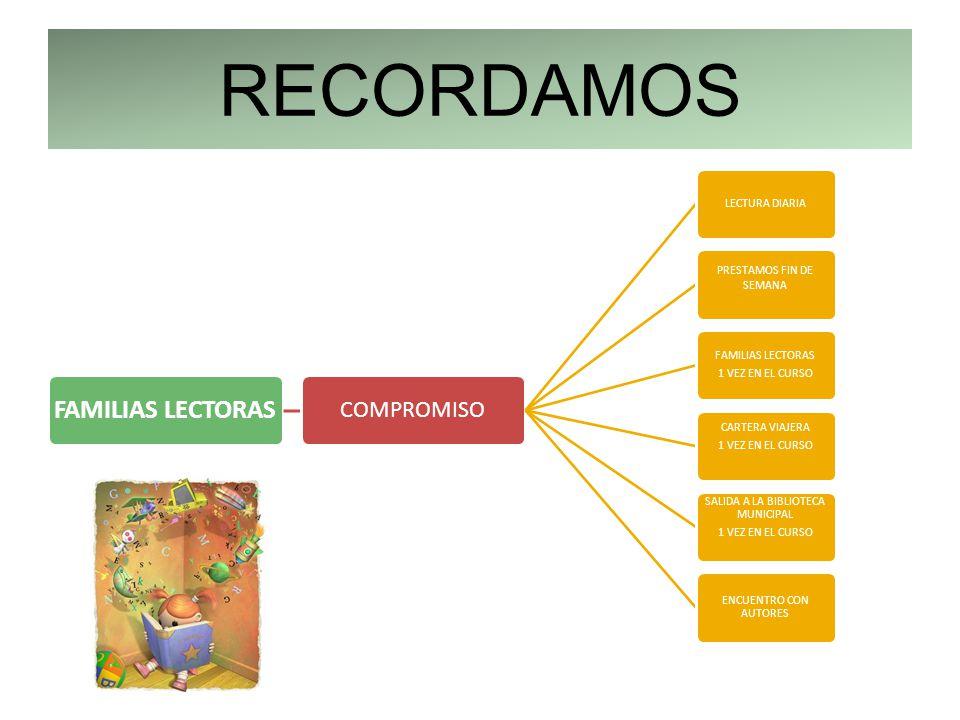 RECORDAMOS FAMILIAS LECTORAS COMPROMISO LECTURA DIARIA