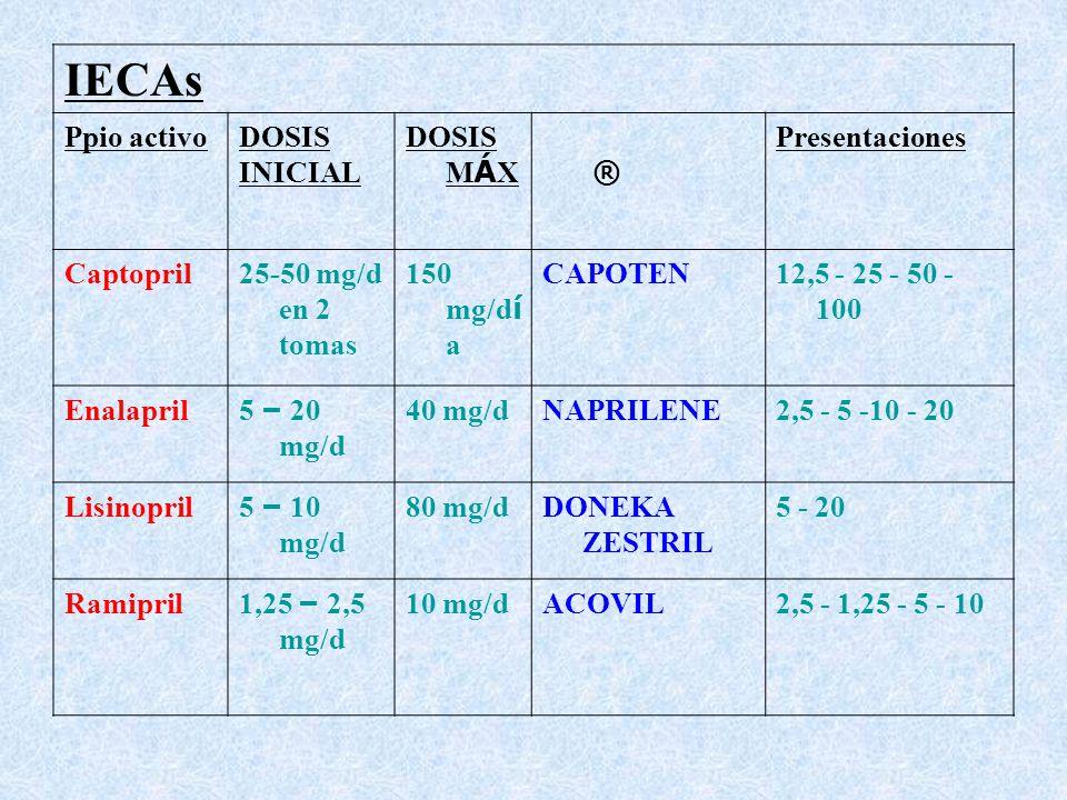 Captopril 25 Mg Dosis