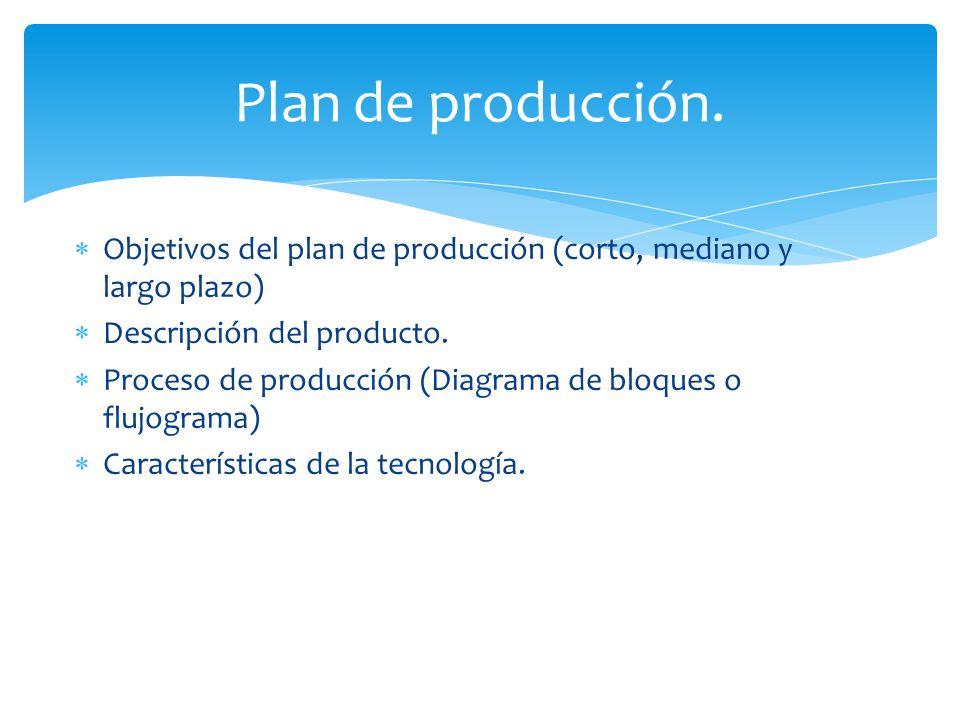 Plan de producción. Objetivos del plan de producción (corto, mediano y largo plazo) Descripción del producto.