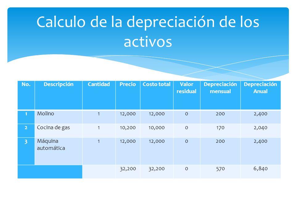Calculo de la depreciación de los activos
