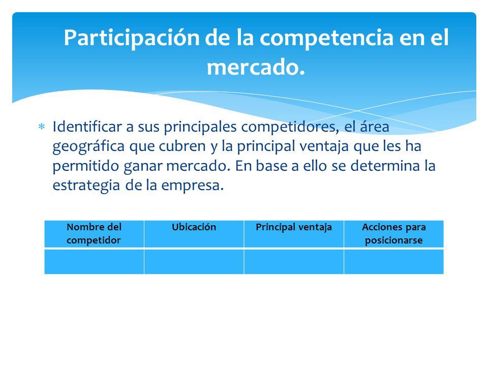 Participación de la competencia en el mercado.
