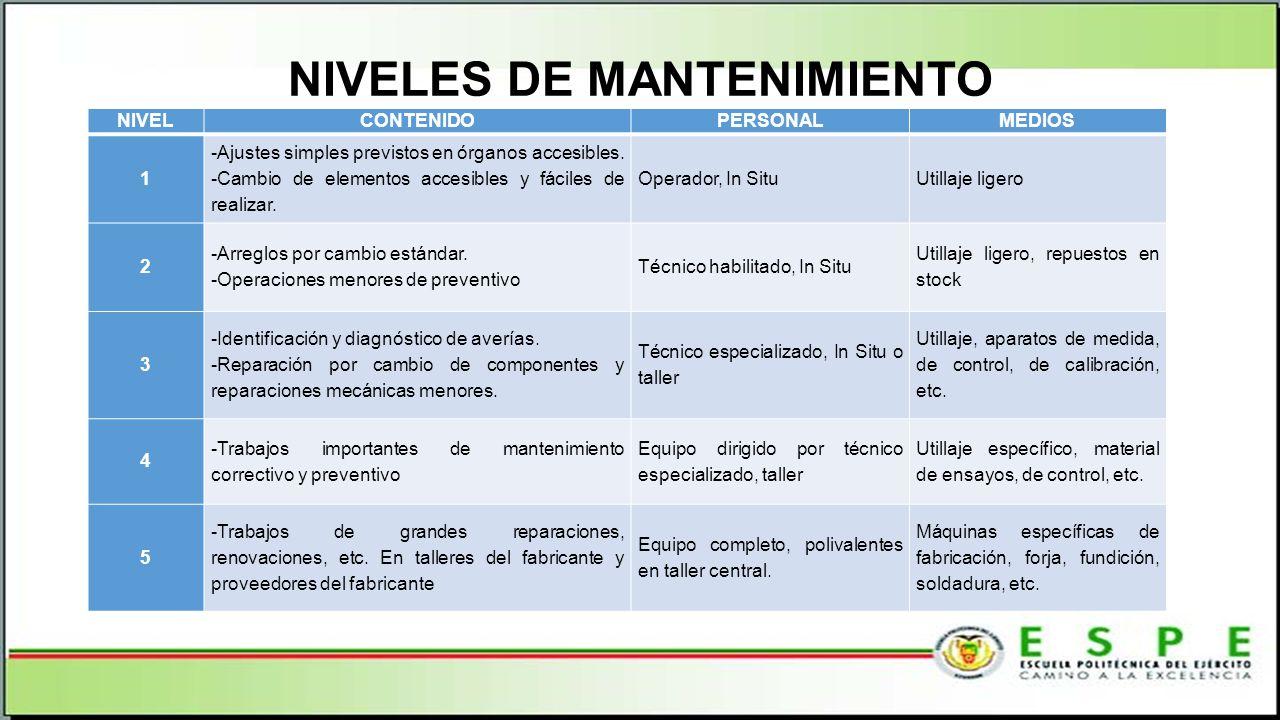 NIVELES DE MANTENIMIENTO