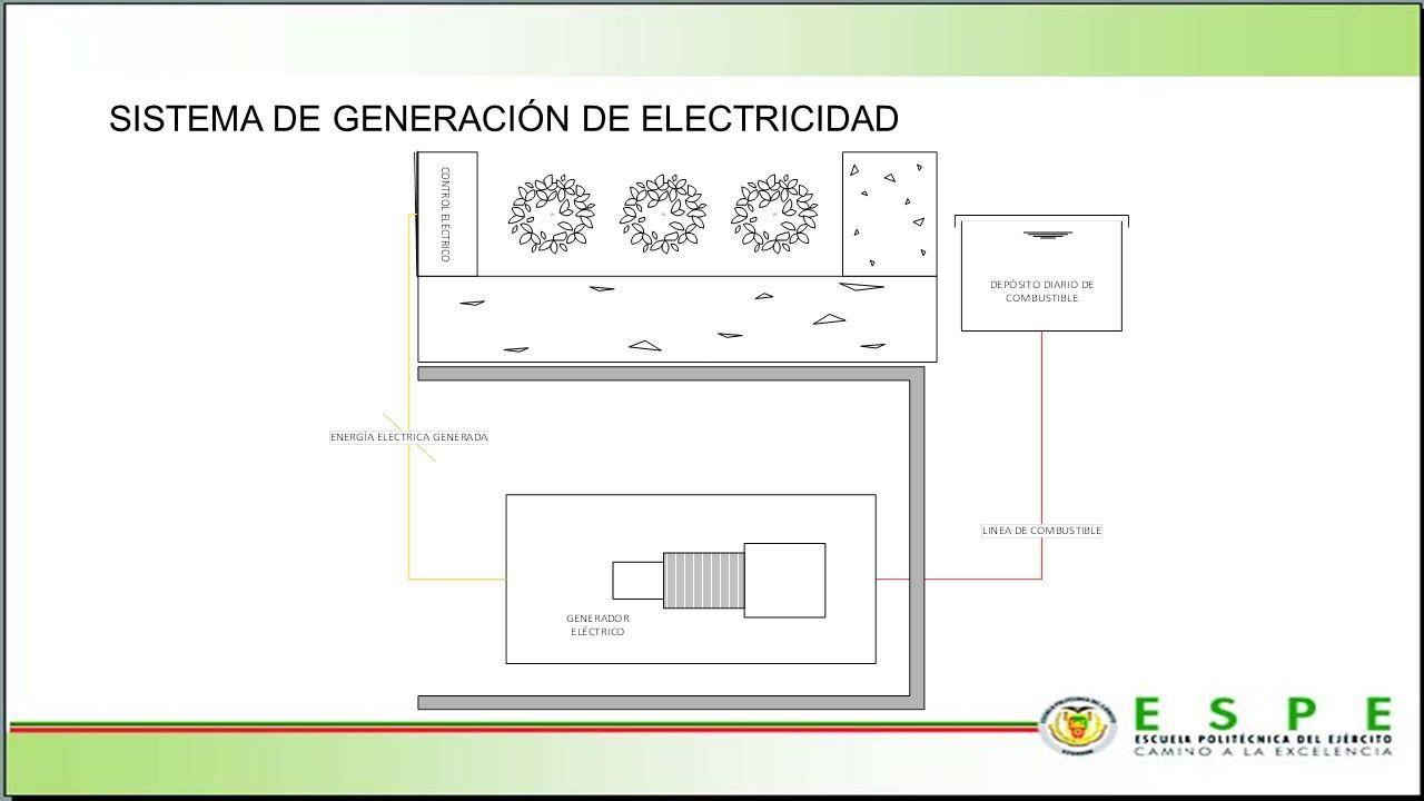 SISTEMA DE GENERACIÓN DE ELECTRICIDAD