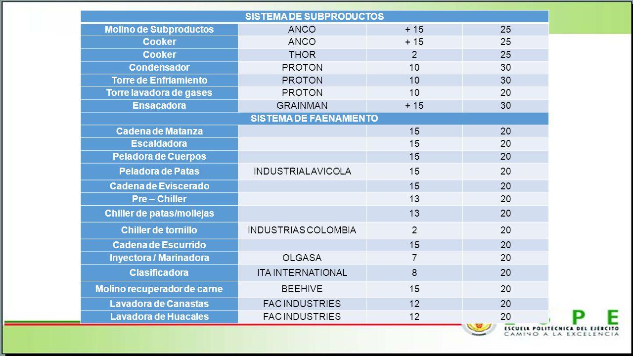 SISTEMA DE SUBPRODUCTOS Molino de Subproductos ANCO + 15 25 Cooker