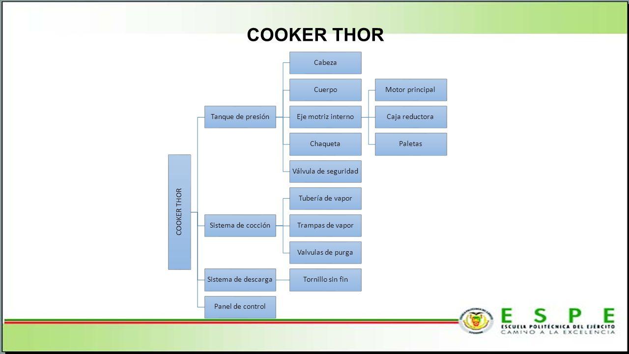COOKER THOR COOKER THOR Tanque de presión Cabeza Cuerpo