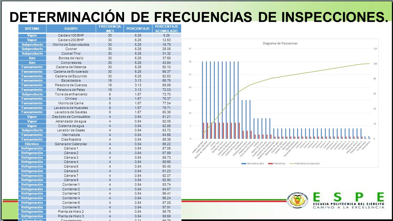 DETERMINACIÓN DE FRECUENCIAS DE INSPECCIONES.