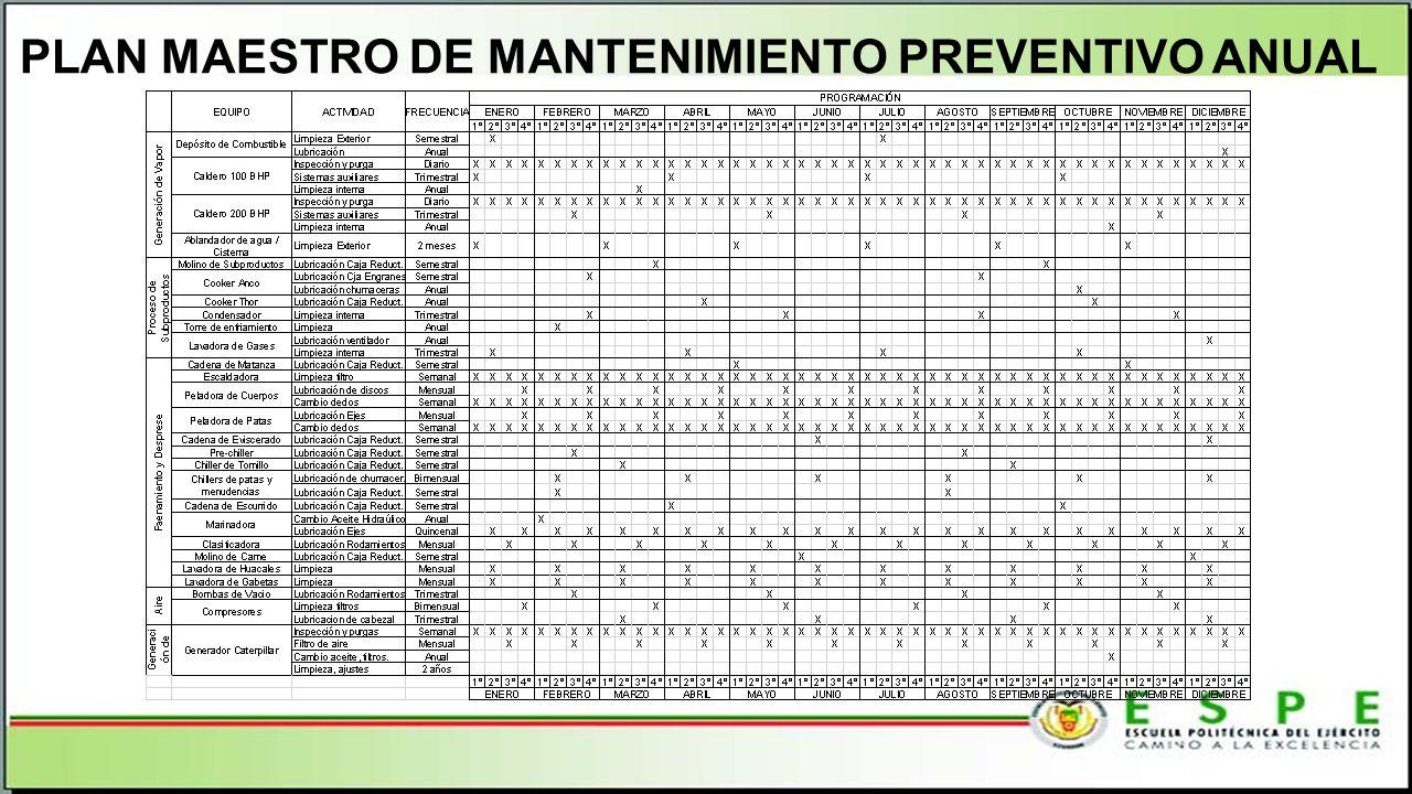 PLAN MAESTRO DE MANTENIMIENTO PREVENTIVO ANUAL