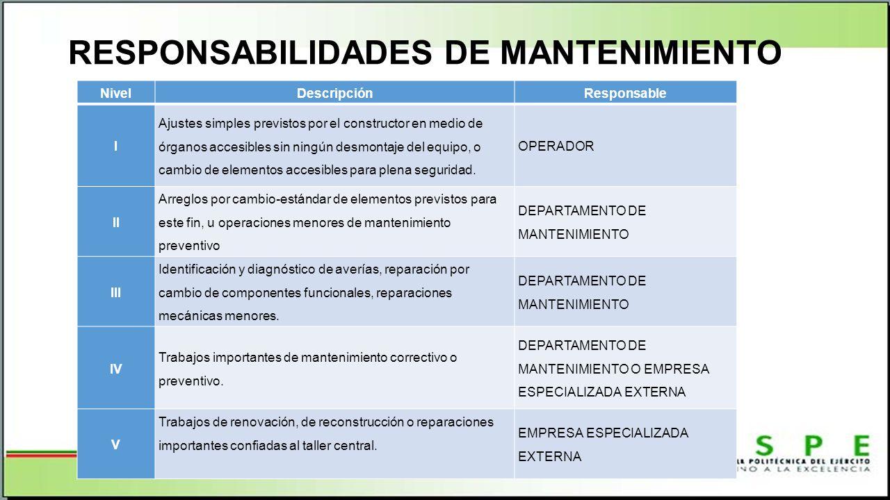 RESPONSABILIDADES DE MANTENIMIENTO