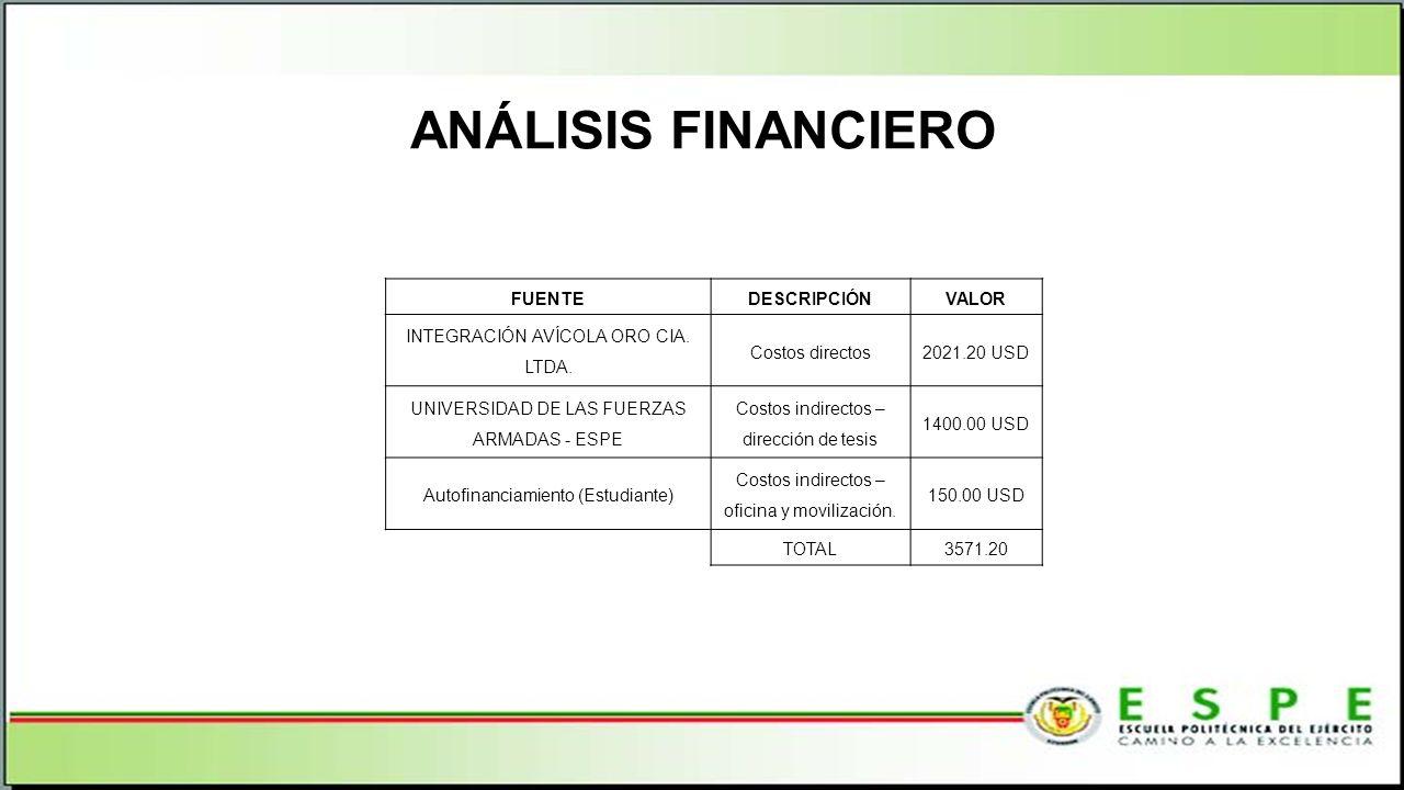 ANÁLISIS FINANCIERO FUENTE DESCRIPCIÓN VALOR