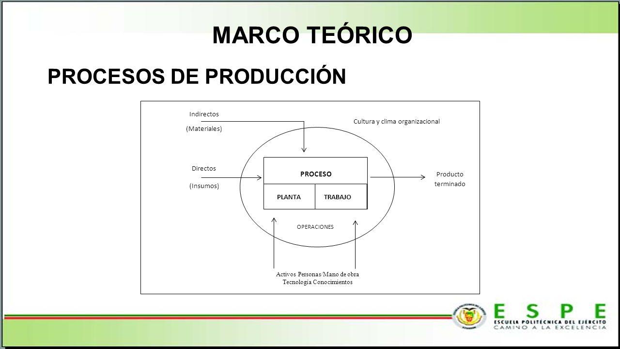 MARCO TEÓRICO PROCESOS DE PRODUCCIÓN PROCESO Indirectos