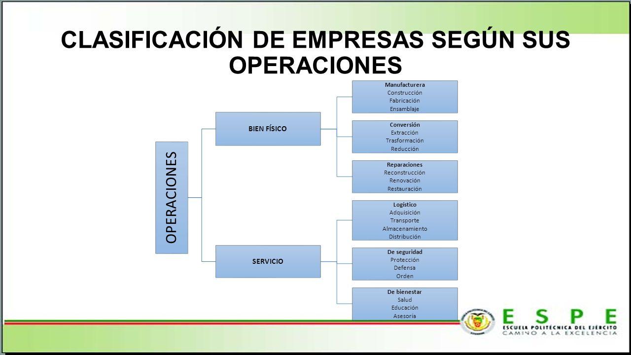 CLASIFICACIÓN DE EMPRESAS SEGÚN SUS OPERACIONES