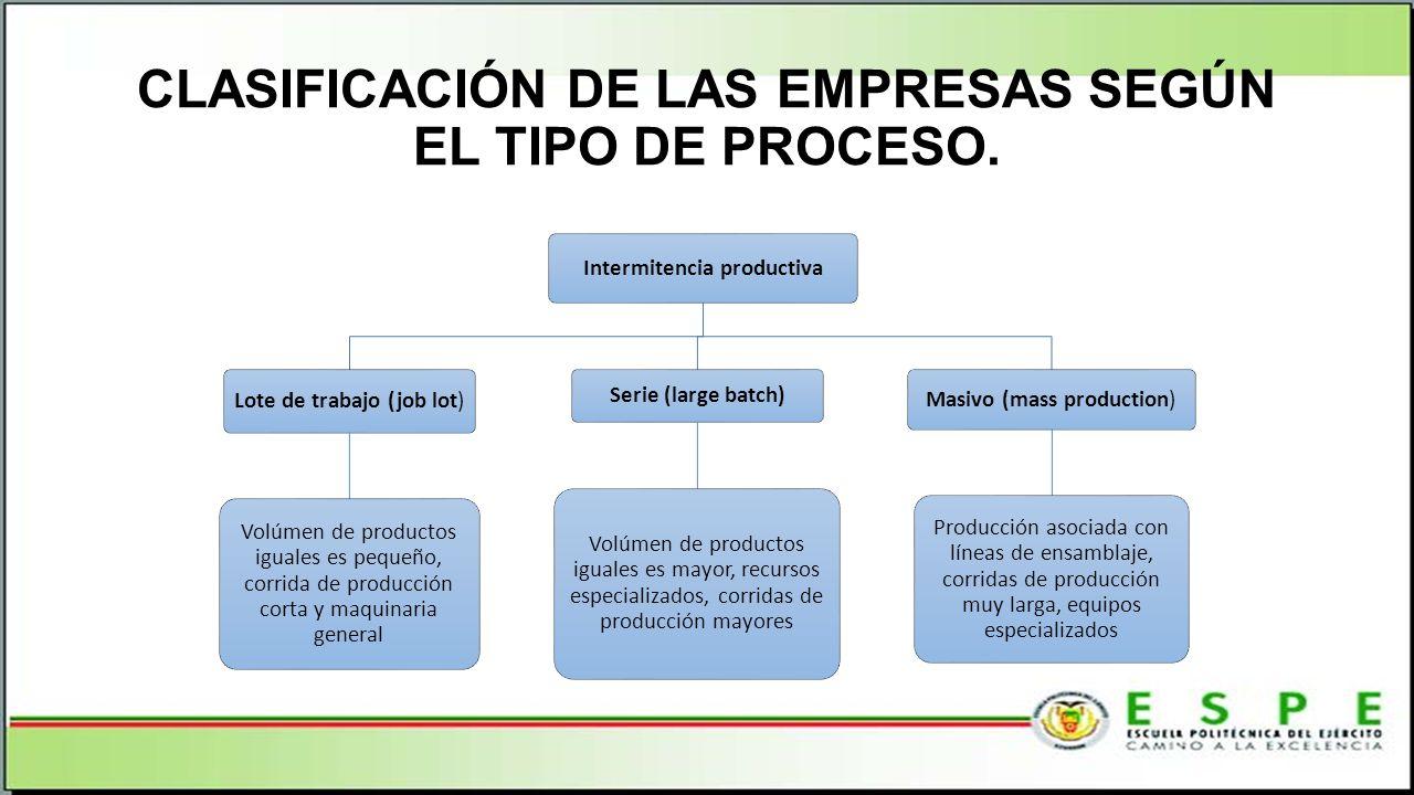 CLASIFICACIÓN DE LAS EMPRESAS SEGÚN EL TIPO DE PROCESO.