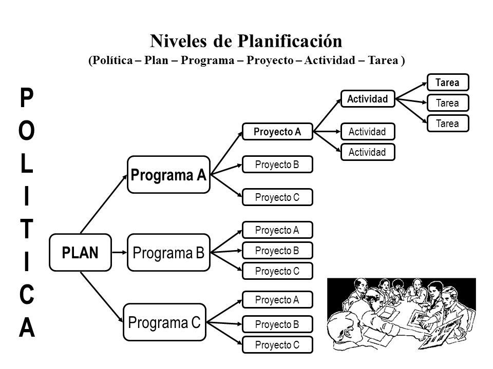 POLITICA Niveles de Planificación Programa A PLAN Programa B
