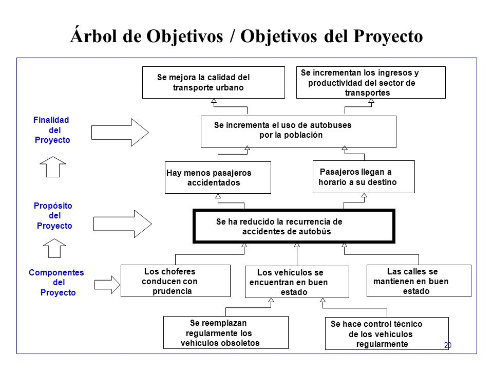Árbol de Objetivos / Objetivos del Proyecto