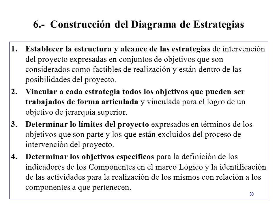 6.- Construcción del Diagrama de Estrategias