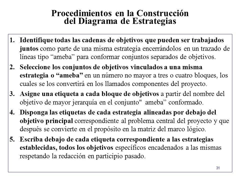 Procedimientos en la Construcción del Diagrama de Estrategias