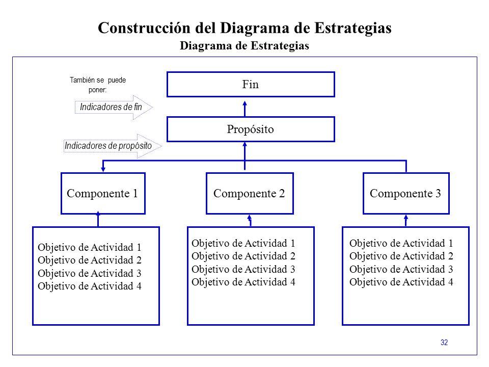 Construcción del Diagrama de Estrategias Diagrama de Estrategias