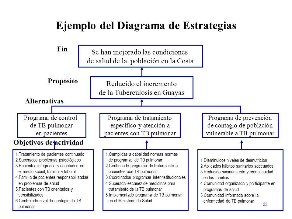 Ejemplo del Diagrama de Estrategias