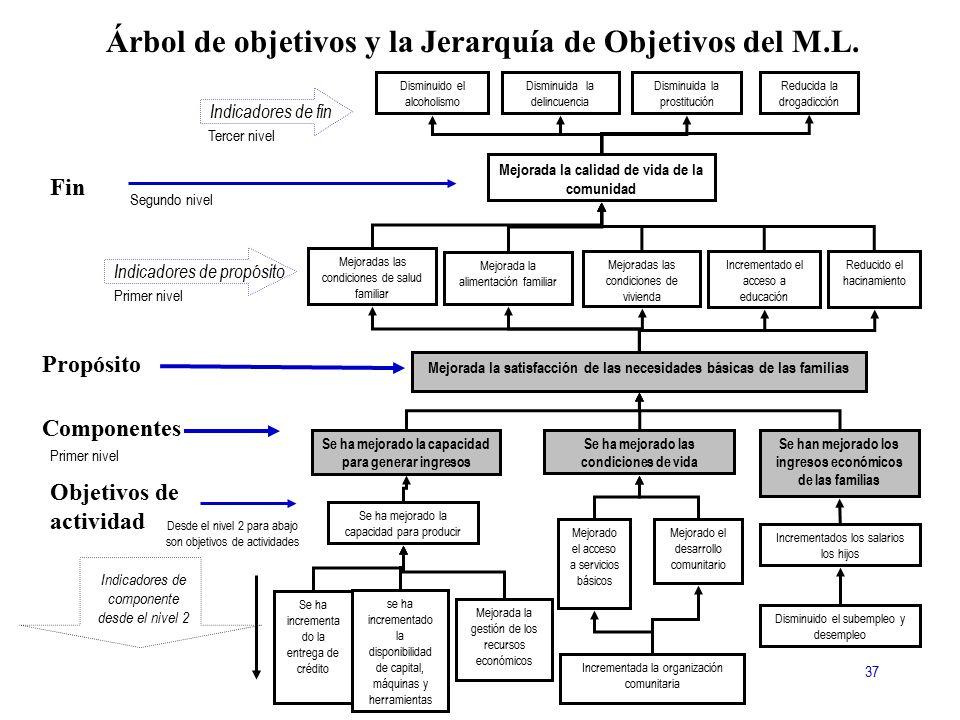 Árbol de objetivos y la Jerarquía de Objetivos del M.L.