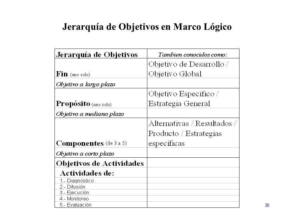 Jerarquía de Objetivos en Marco Lógico