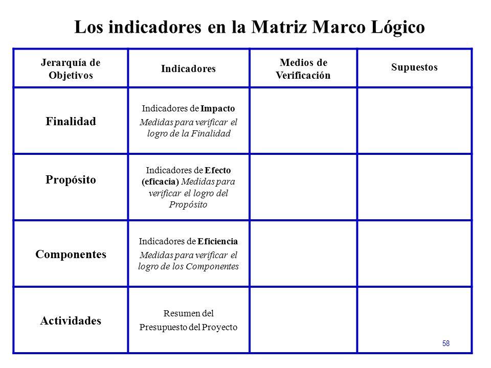 Los indicadores en la Matriz Marco Lógico