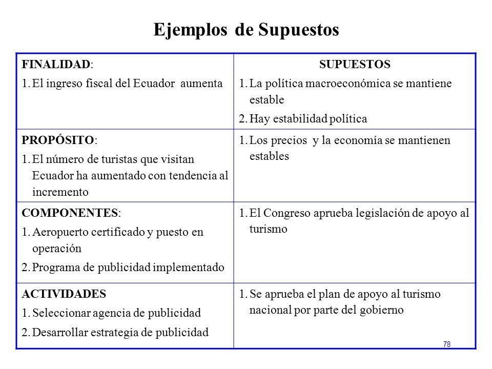 Ejemplos de Supuestos FINALIDAD: El ingreso fiscal del Ecuador aumenta