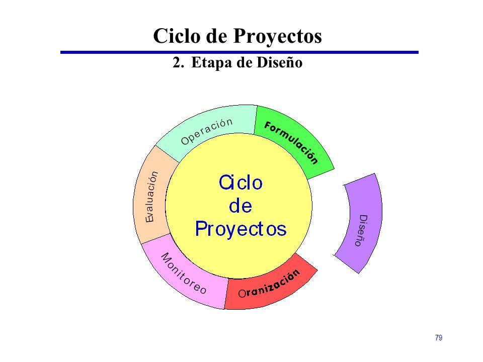 Ciclo de Proyectos 2. Etapa de Diseño