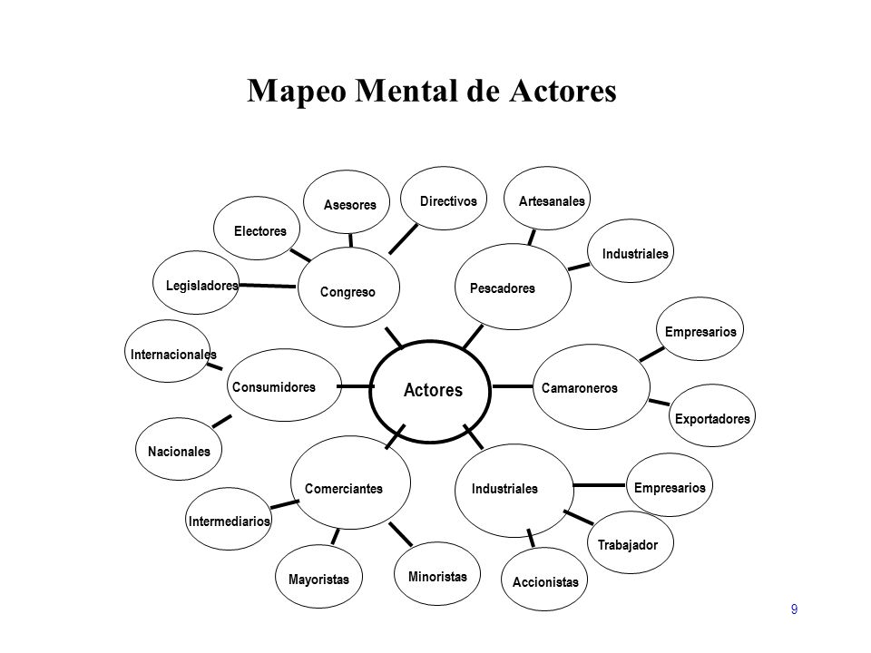 Mapeo Mental de Actores