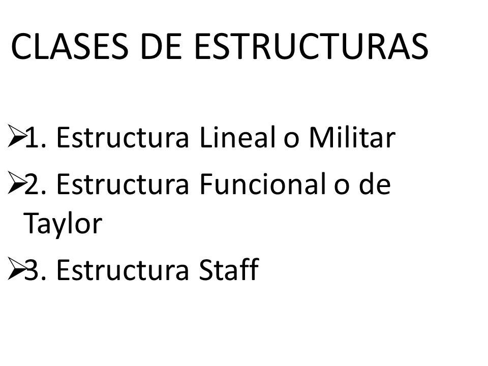 Clases De Estructuras 1 Estructura Lineal O Militar