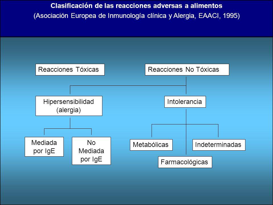 Clasificación de las reacciones adversas a alimentos