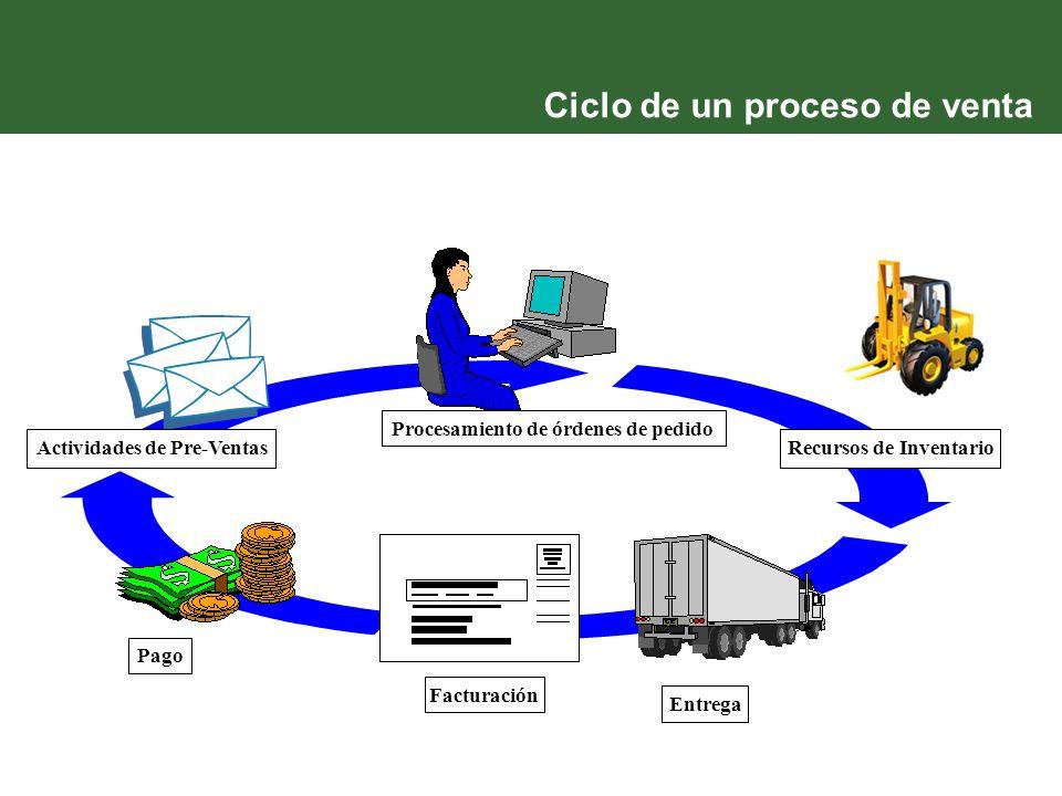 Ciclo de un proceso de venta