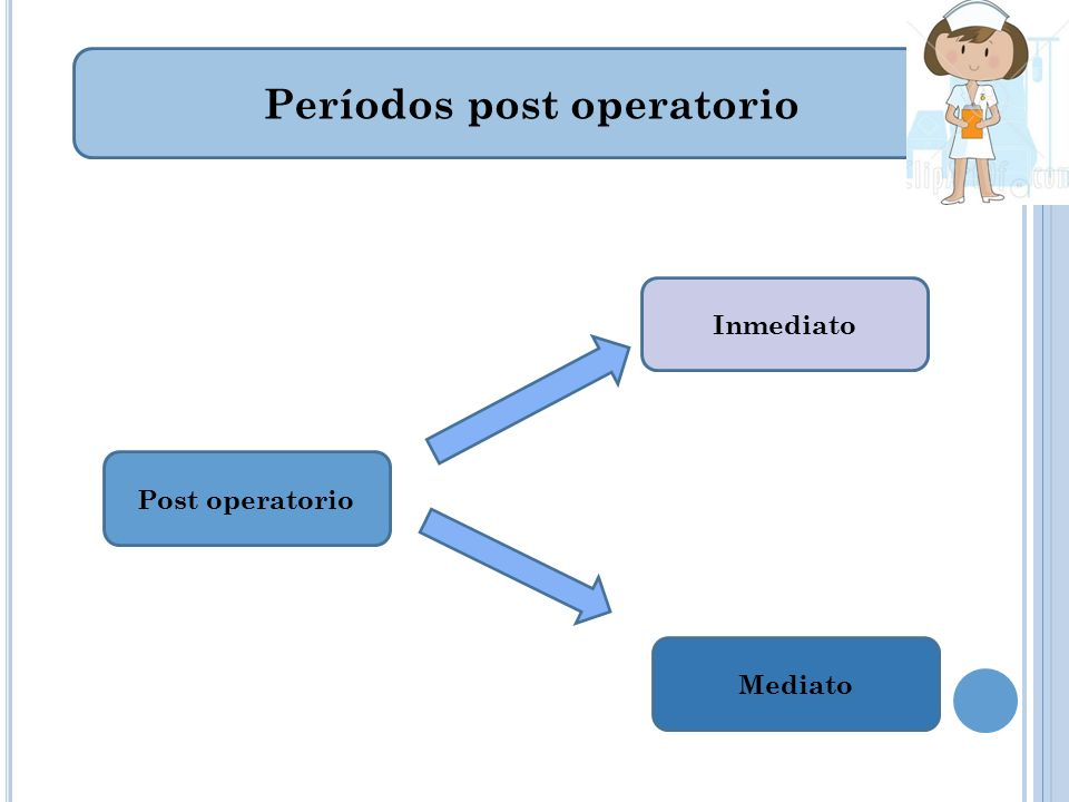 Períodos post operatorio