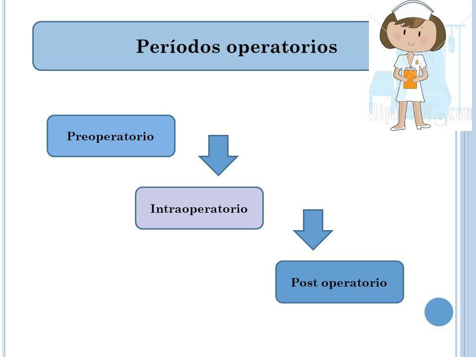 Períodos operatorios Preoperatorio Intraoperatorio Post operatorio