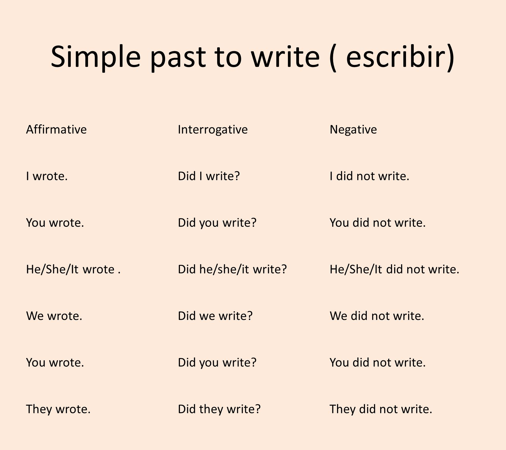 to write past simple