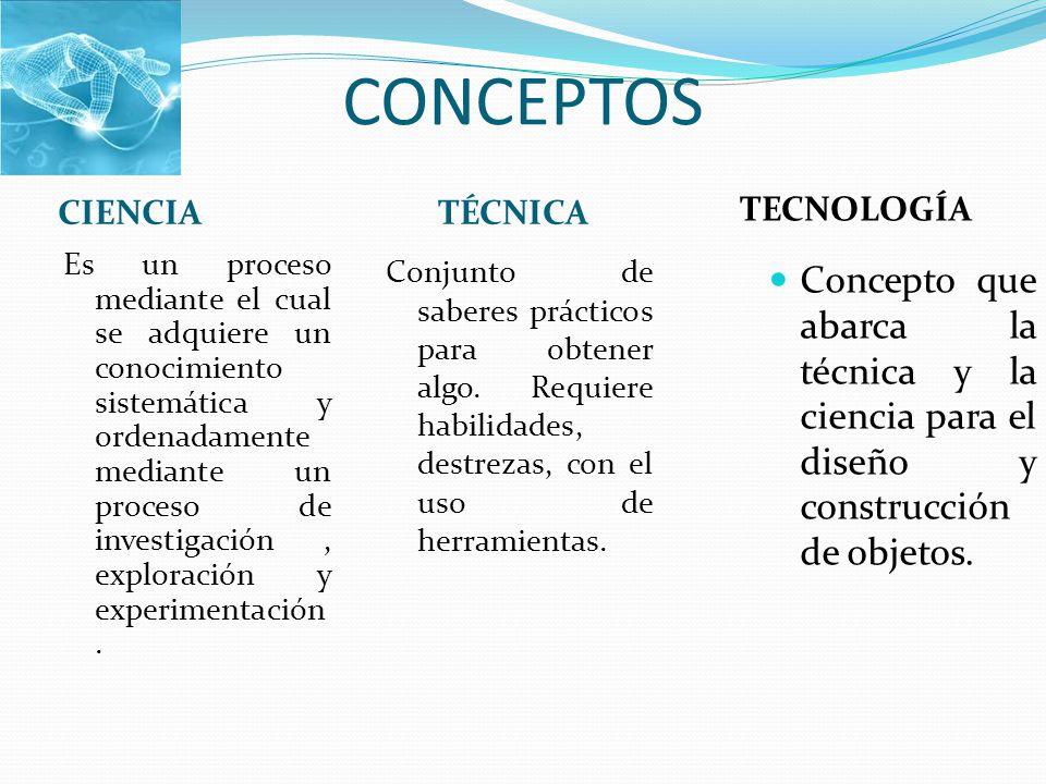 Conceptos tecnolog a ciencia t cnica es un proceso for Concepto de tecnicas de oficina