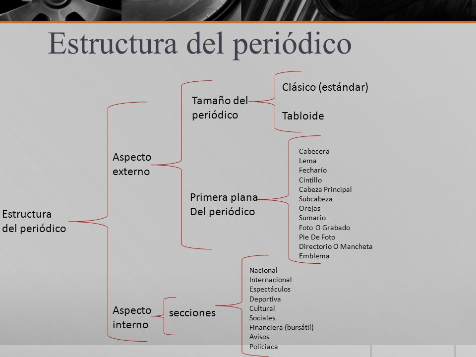 Estructura de un periodico historia de los medios for Estructura de un periodico mural