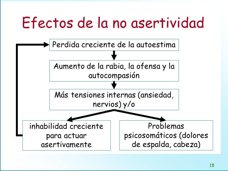 Bibliografía Shelton, N., Burton, S. Asertividad. Manuales Abetas. 1995. Bishop, S. Desarrolle su asertividad. Gedisa S.A., 2000.