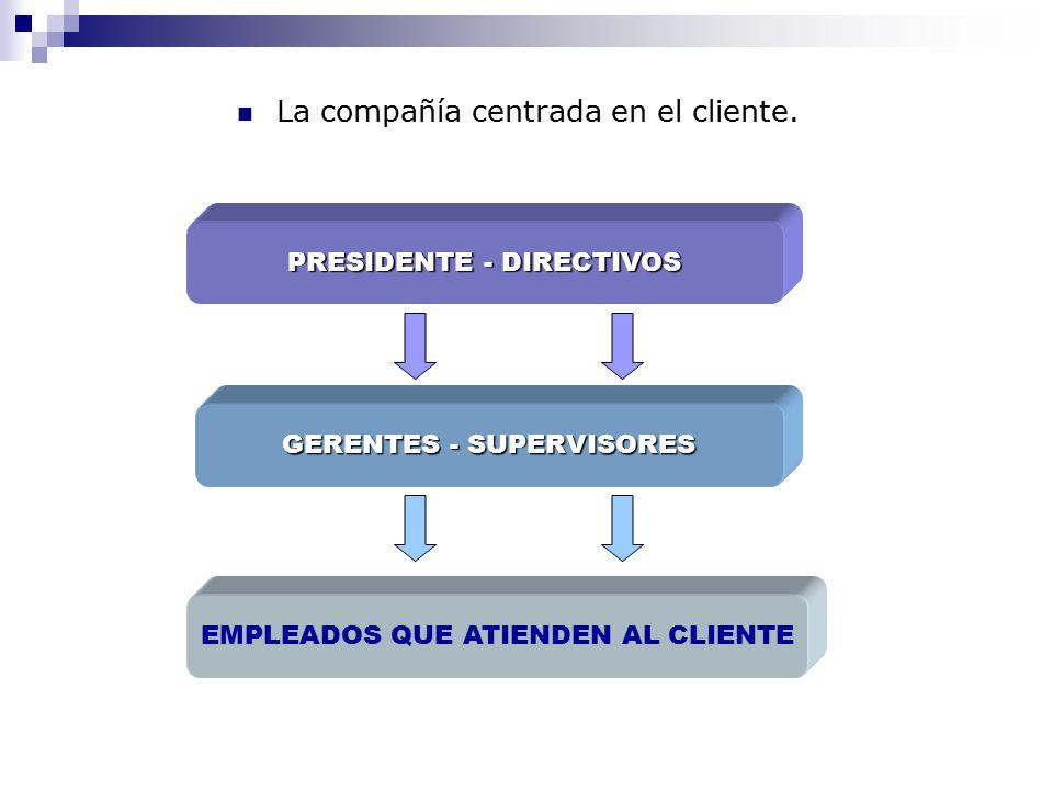Servicio al Cliente Ing. Martha Bracco Q.. - ppt descargar