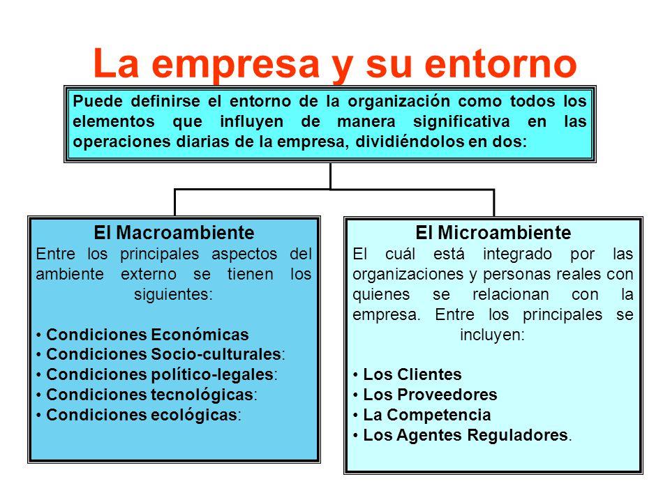 La empresa y su entorno El Macroambiente El Microambiente