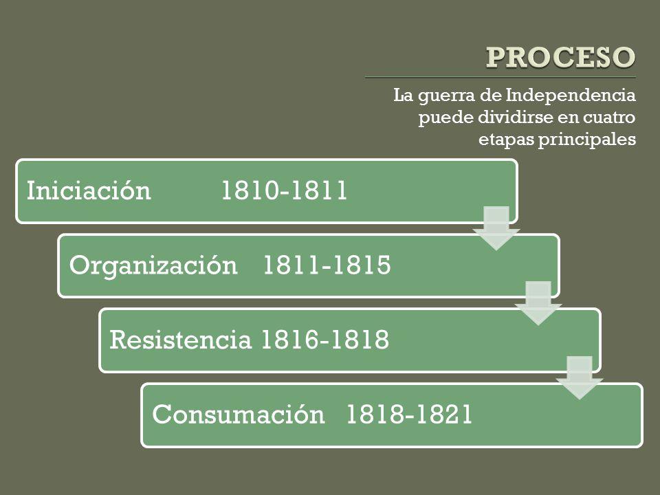 PROCESO Iniciación 1810-1811 Organización 1811-1815