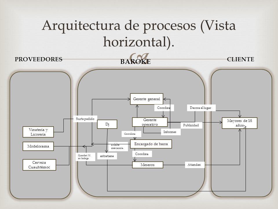 Arquitectura de procesos (Vista horizontal).