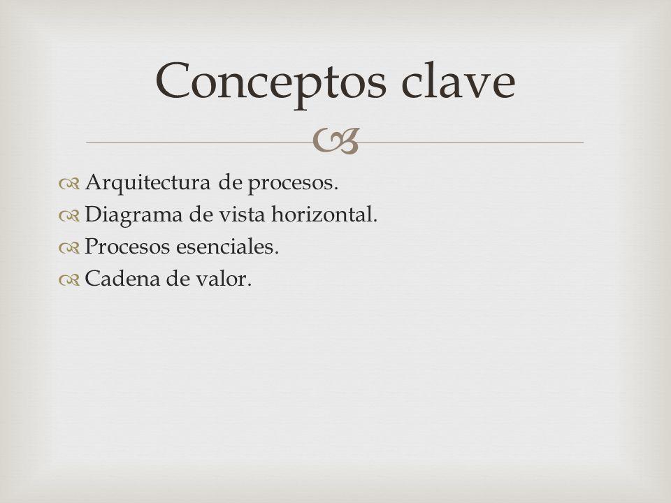Conceptos clave Arquitectura de procesos.