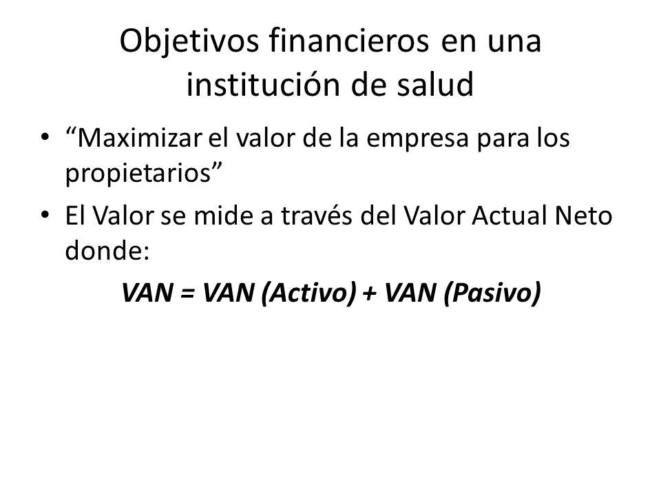 Objetivos financieros en una institución de salud