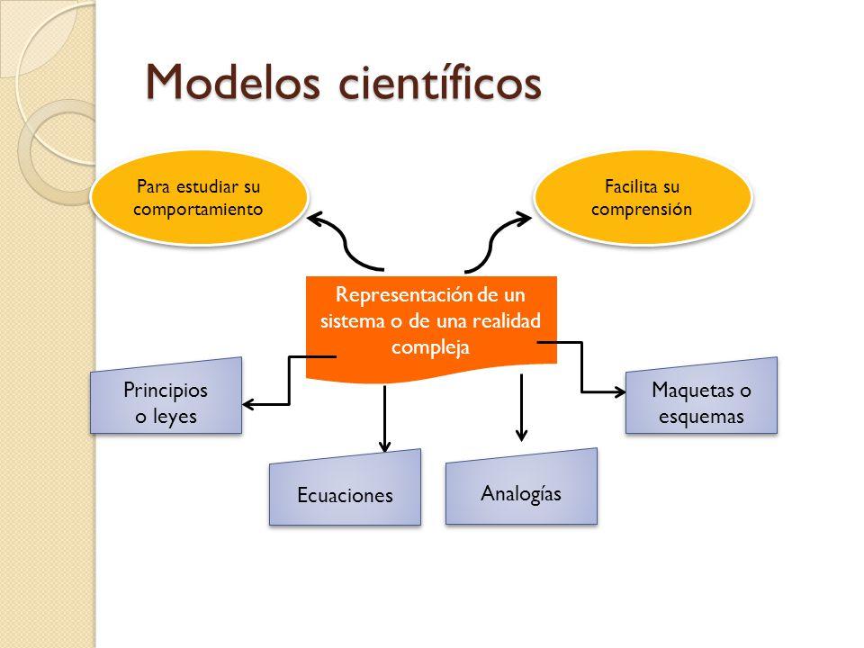Modelos científicos Para estudiar su comportamiento. Facilita su comprensión. Representación de un sistema o de una realidad compleja.